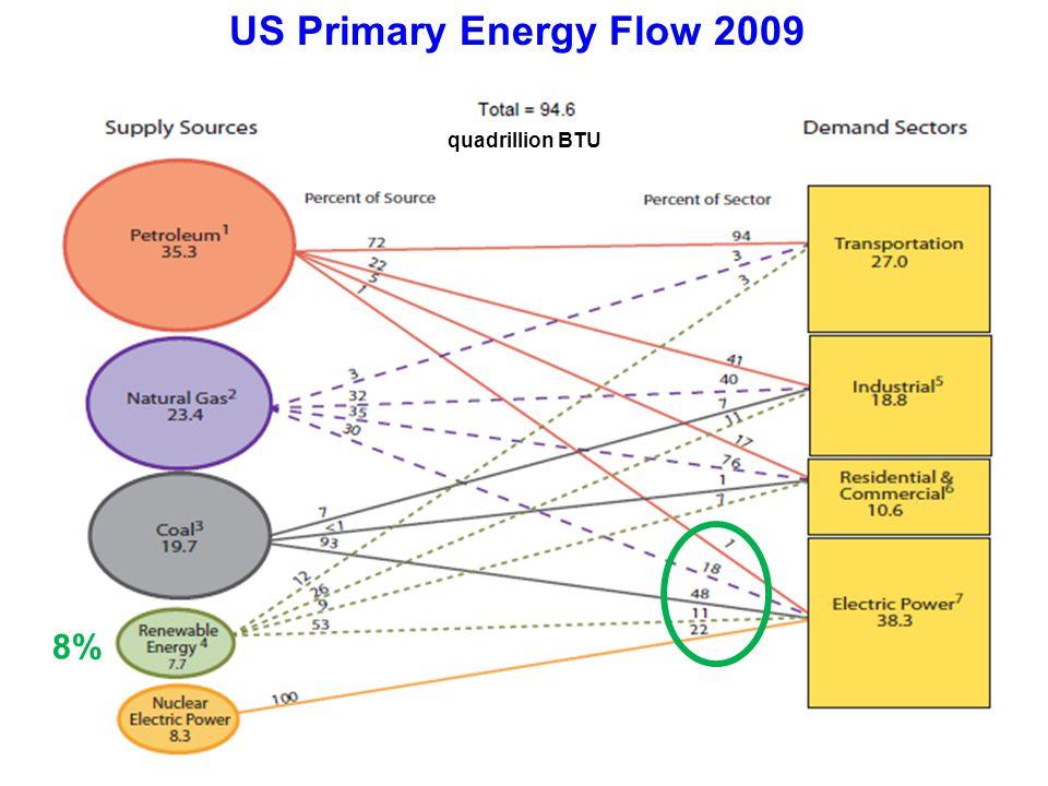 US Primary Energy Flow 2009 quadrillion BTU 8%