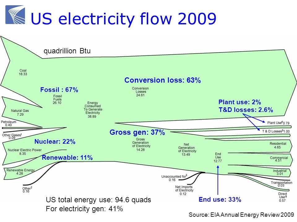 US electricity flow 2009 Source: EIA Annual Energy Review 2009 Conversion loss: 63% quadrillion Btu Plant use: 2% T&D losses: 2.6% End use: 33% Gross gen: 37% Fossil : 67% Nuclear: 22% Renewable: 11% US total energy use: 94.6 quads For electricity gen: 41%
