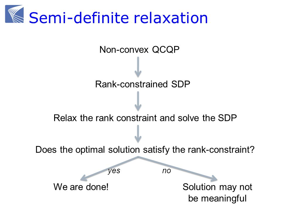 Semi-definite relaxation Non-convex QCQP Rank-constrained SDP Relax the rank constraint and solve the SDP Does the optimal solution satisfy the rank-constraint.