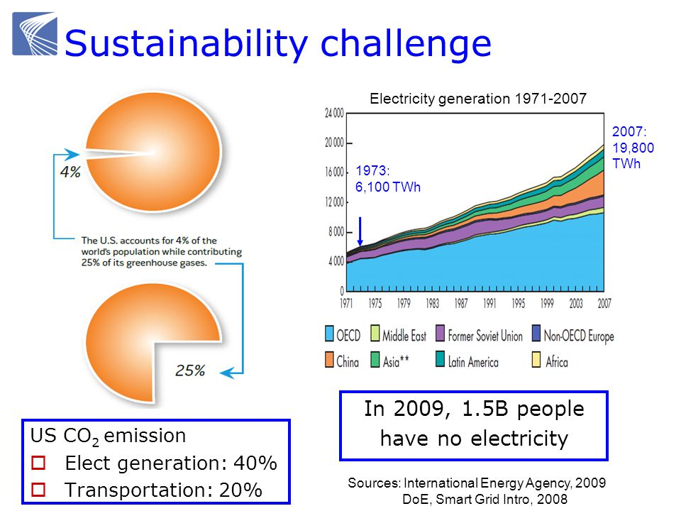 Sustainability challenge US CO 2 emission Elect generation: 40% Transportation: 20% Electricity generation 1971-2007 1973: 6,100 TWh 2007: 19,800 TWh Sources: International Energy Agency, 2009 DoE, Smart Grid Intro, 2008 In 2009, 1.5B people have no electricity