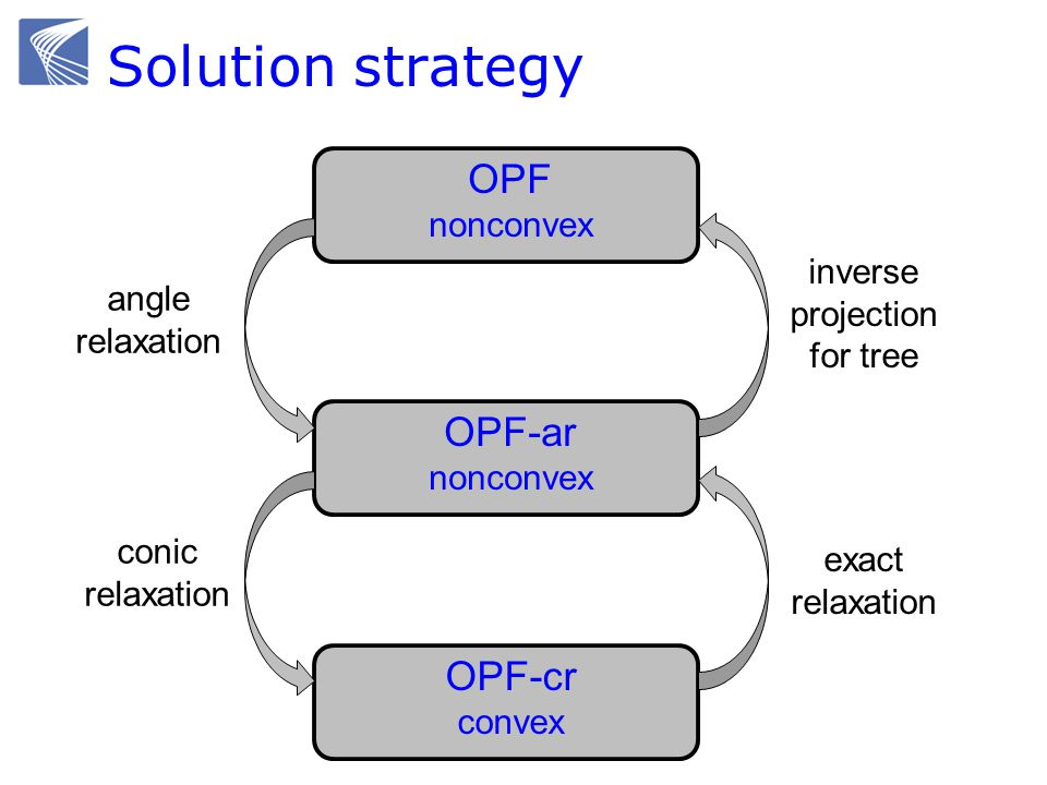 Solution strategy OPF nonconvex OPF-ar nonconvex OPF-cr convex exact relaxation inverse projection for tree angle relaxation conic relaxation