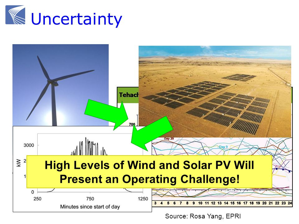 High Levels of Wind and Solar PV Will Present an Operating Challenge! Source: Rosa Yang, EPRI Uncertainty
