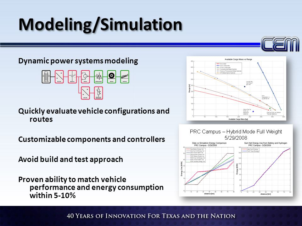 Modeling/Simulation Dynamic power systems modeling Quickly evaluate vehicle configurations and routes Customizable components and controllers Avoid bu