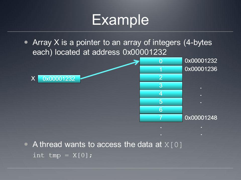 Example Array X is a pointer to an array of integers (4-bytes each) located at address 0x00001232 A thread wants to access the data at X[0] int tmp =