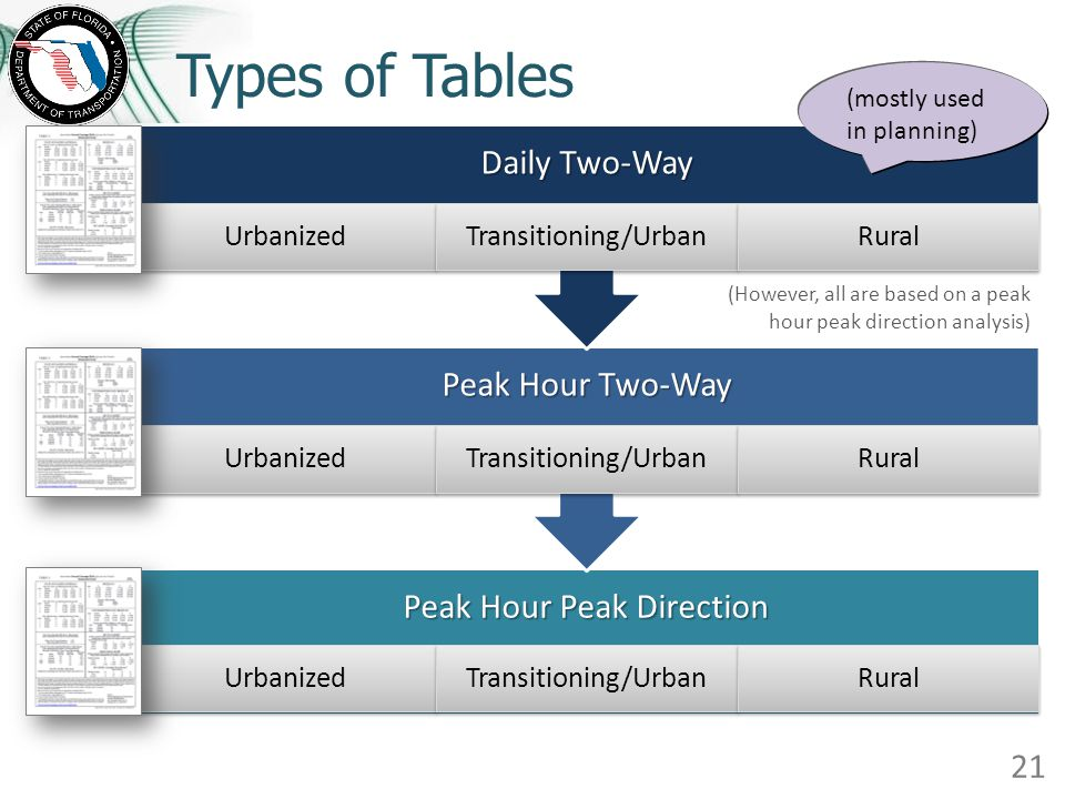 Types of Tables 21 Peak Hour Peak Direction Urbanized Transitioning/Urban Rural Peak Hour Two-Way Urbanized Transitioning/Urban Rural Daily Two-Way Ur