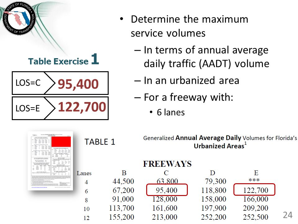 Table Exercise 1 Determine the maximum service volumes – In terms of annual average daily traffic (AADT) volume – In an urbanized area – For a freeway