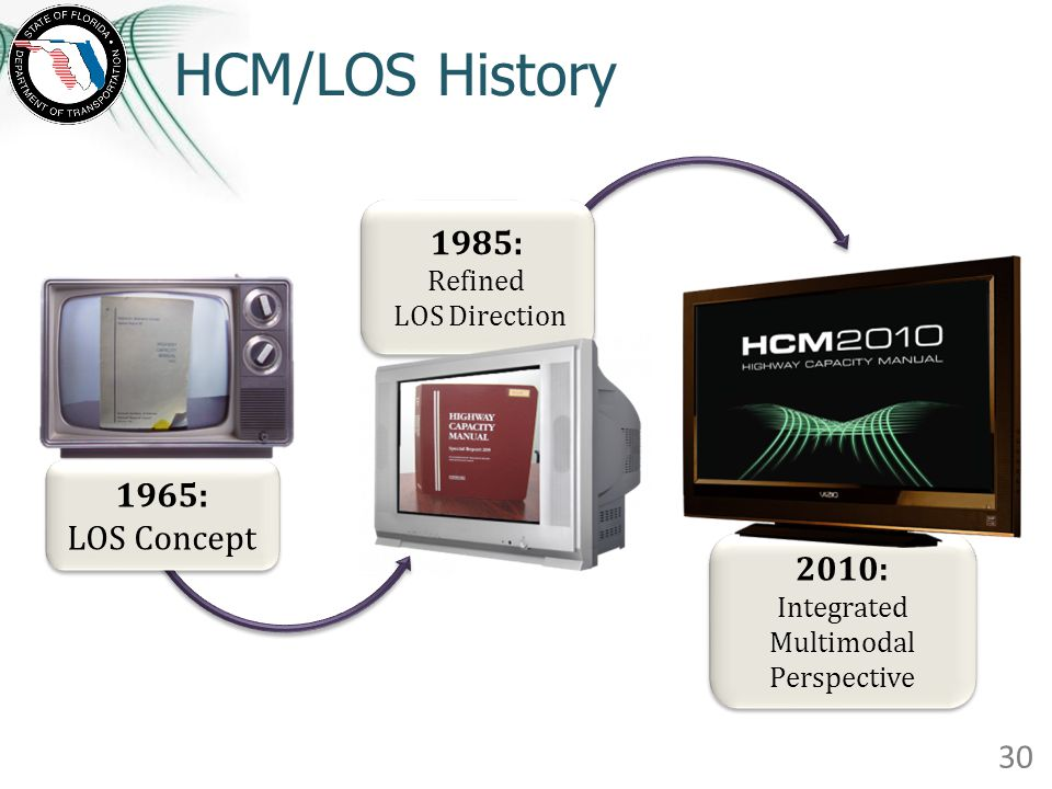 2010: Integrated Multimodal Perspective 2010: Integrated Multimodal Perspective HCM/LOS History 1965: LOS Concept 1965: LOS Concept 1985: Refined LOS