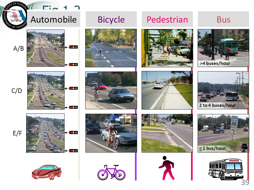 Fig 1-2 15 PedestrianAutomobileBicycleBus A/B Level of Service 2 to 4 buses/hour < 1 bus/hour E/F C/D >4 buses/hour 39