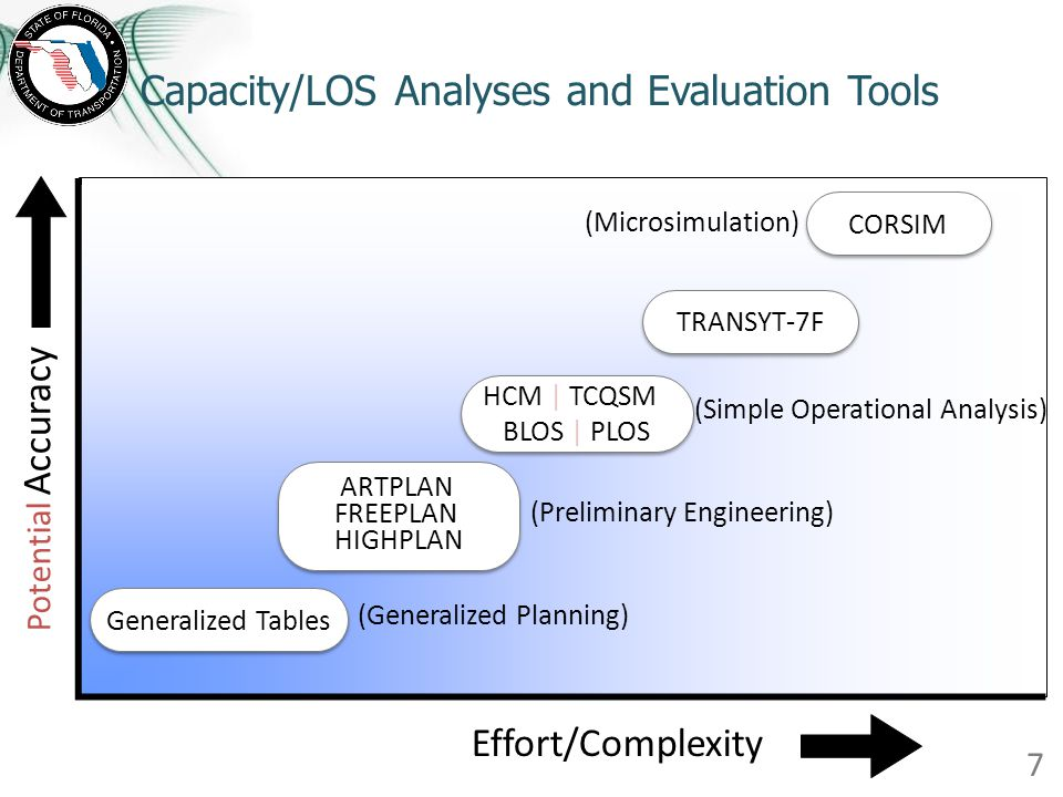 Capacity/LOS Analyses and Evaluation Tools 7 Potential Accuracy Generalized Tables ARTPLAN FREEPLAN HIGHPLAN HCM | TCQSM BLOS | PLOS TRANSYT-7F CORSIM