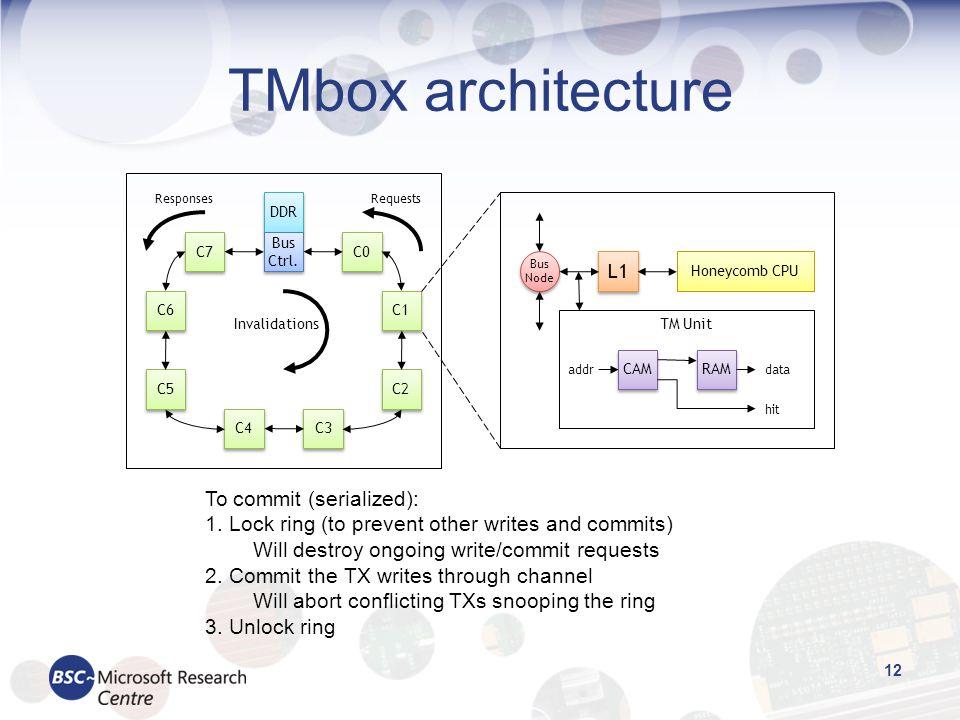TMbox architecture 12 C7 C0 C1 C2 C3 C4 C5 C6 DDR ResponsesRequests Invalidations L1 Honeycomb CPU TM Unit CAM RAM data hit addr Bus Node Bus Ctrl. To
