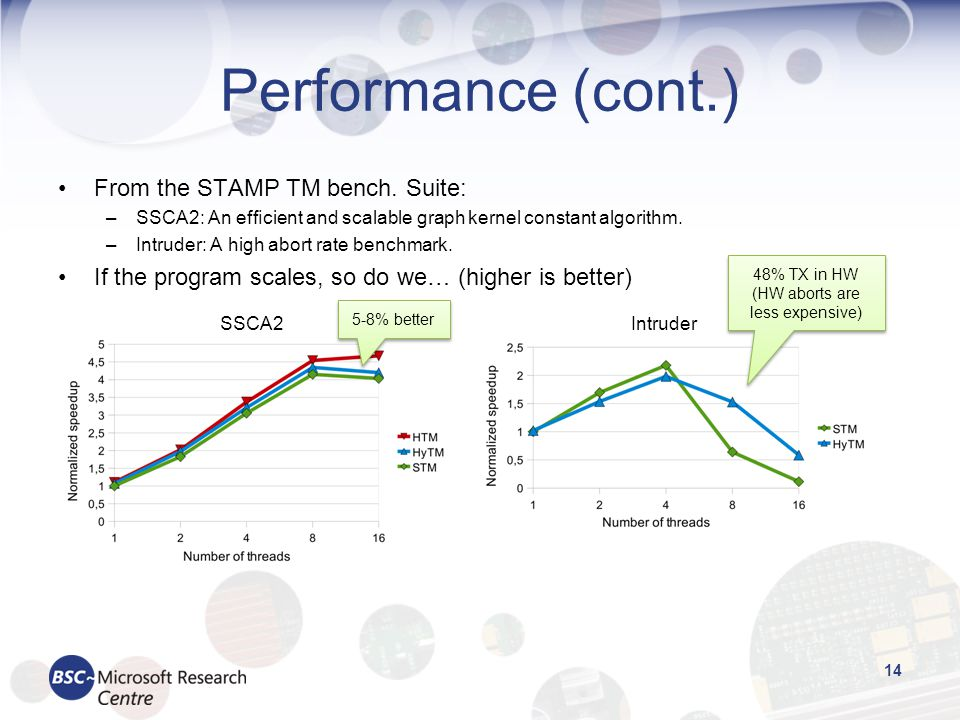 Performance (cont.) From the STAMP TM bench. Suite: –SSCA2: An efcient and scalable graph kernel constant algorithm. –Intruder: A high abort rate benc