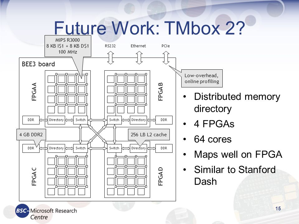 Future Work: TMbox 2? 15 Distributed memory directory 4 FPGAs 64 cores Maps well on FPGA Similar to Stanford Dash