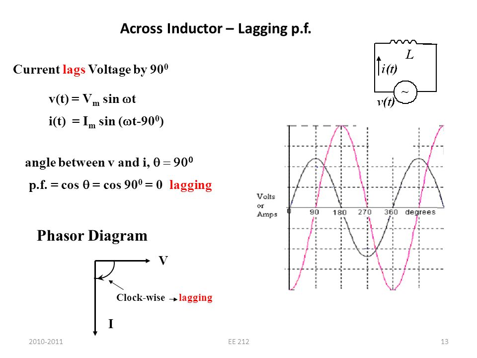 2010-2011EE 21213 Across Inductor – Lagging p.f. Current lags Voltage by 90 0 v(t) = V m sin t i(t) = I m sin ( t-90 0 ) angle between v and i, p.f. =