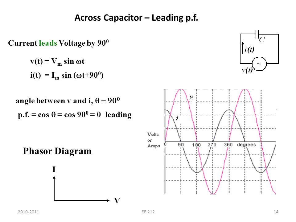 2010-2011EE 21214 Across Capacitor – Leading p.f. Current leads Voltage by 90 0 v(t) = V m sin t i(t) = I m sin ( t+90 0 ) angle between v and i, p.f.