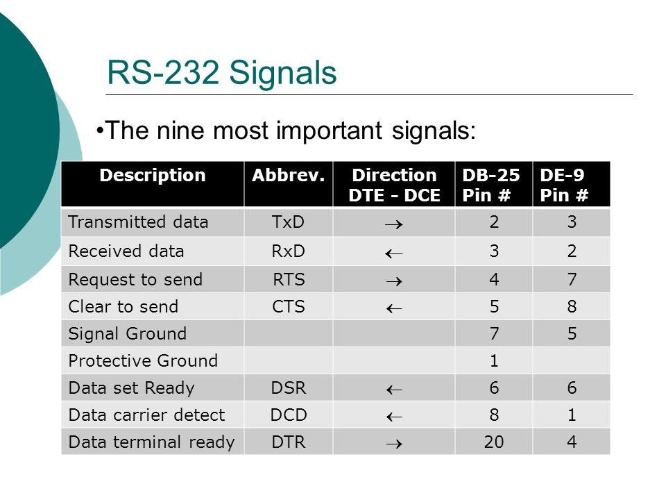 The nine most important signals: RS-232 Signals DescriptionAbbrev.Direction DTE - DCE DB-25 Pin # DE-9 Pin # Transmitted dataTxD 23 Received dataRxD 32 Request to sendRTS 47 Clear to sendCTS 58 Signal Ground75 Protective Ground1 Data set ReadyDSR 66 Data carrier detectDCD 81 Data terminal readyDTR 204