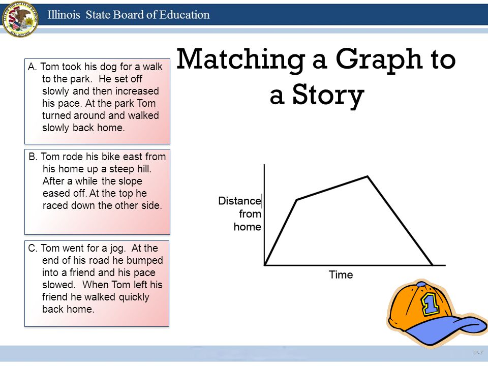 Matching a Graph to a Story P-7 A.Tom took his dog for a walk to the park.