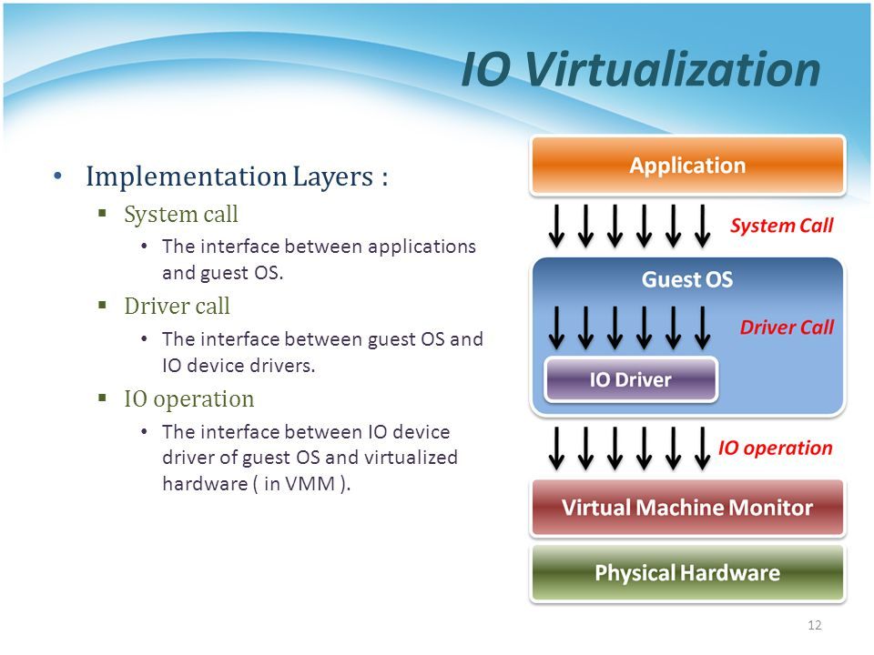 IO Virtualization Implementation Layers : System call The interface between applications and guest OS. Driver call The interface between guest OS and