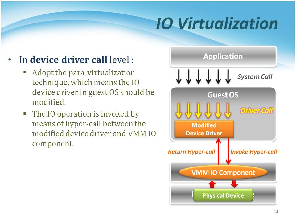 IO Virtualization In device driver call level : Adopt the para-virtualization technique, which means the IO device driver in guest OS should be modifi