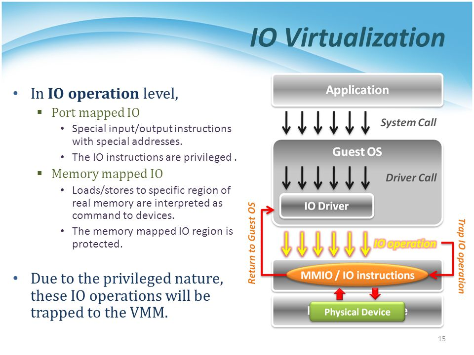 IO Virtualization In IO operation level, Port mapped IO Special input/output instructions with special addresses. The IO instructions are privileged.
