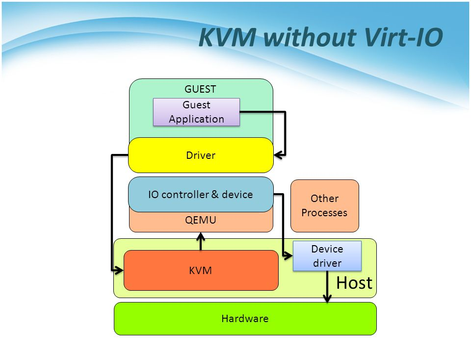 KVM without Virt-IO Host KVM Hardware QEMU GUEST Other Processes Driver IO controller & device Guest Application Device driver Host