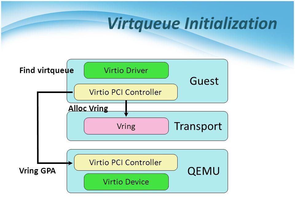 Guest QEMU Virtio Driver Virtio Device Virtio PCI Controller Transport Vring Find virtqueue Alloc Vring Vring GPA Virtqueue Initialization