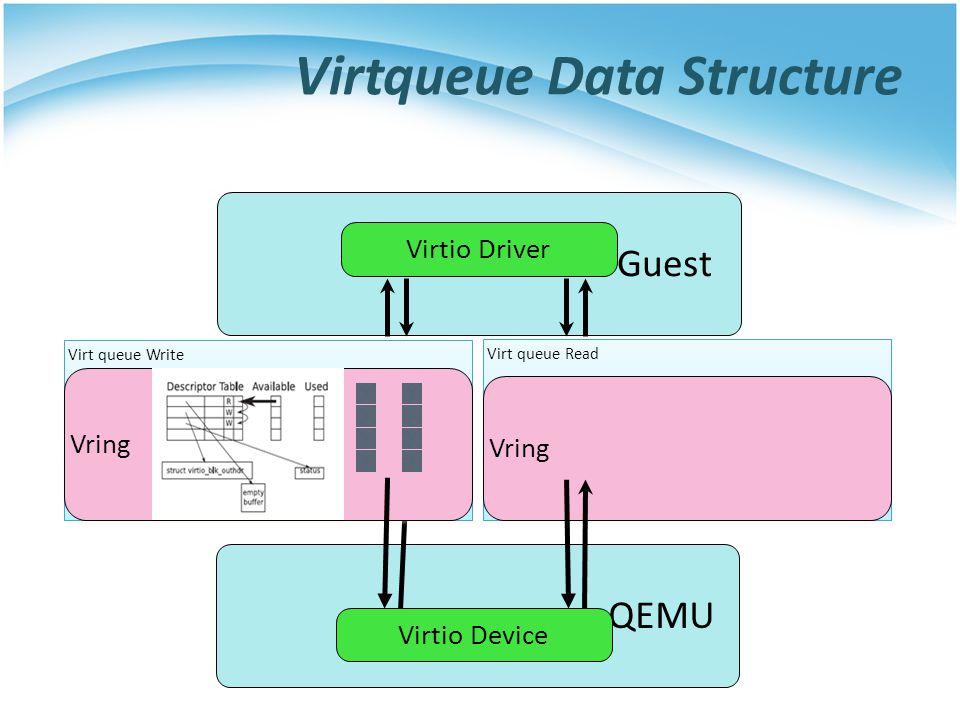 QEMUGuest Virt queue Read Vring Virtio Driver Virtio Device Virt queue Write Vring Virtqueue Data Structure