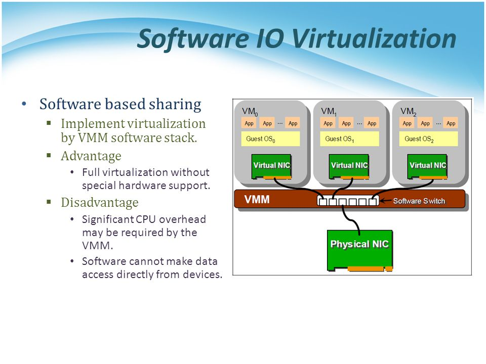 Software IO Virtualization Software based sharing Implement virtualization by VMM software stack. Advantage Full virtualization without special hardwa