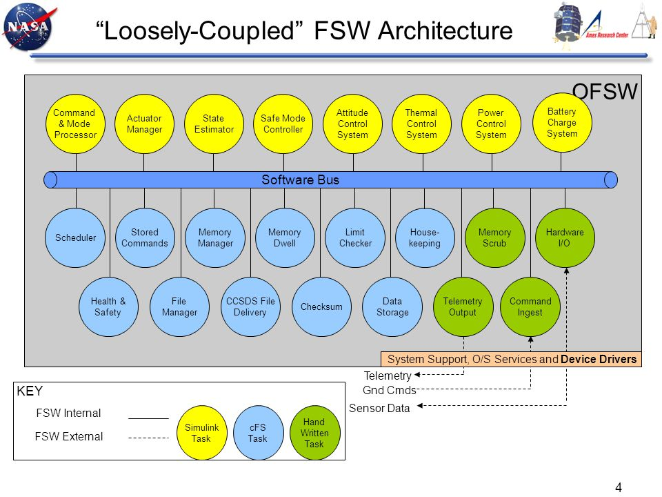4 Loosely-Coupled FSW Architecture Command & Mode Processor Actuator Manager State Estimator Safe Mode Controller Attitude Control System Thermal Cont