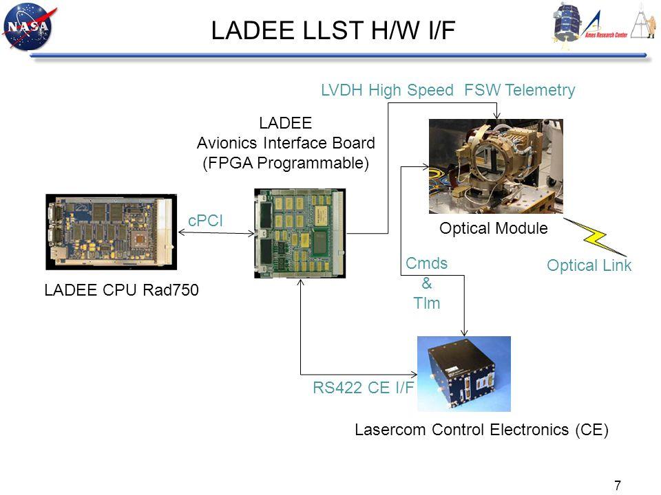 7 cPCI RS422 CE I/F Lasercom Control Electronics (CE) Cmds & Tlm LADEE Avionics Interface Board (FPGA Programmable) Optical Module LADEE LLST H/W I/F
