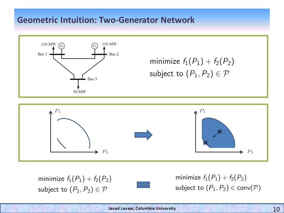 Geometric Intuition: Two-Generator Network Javad Lavaei, Columbia University 10