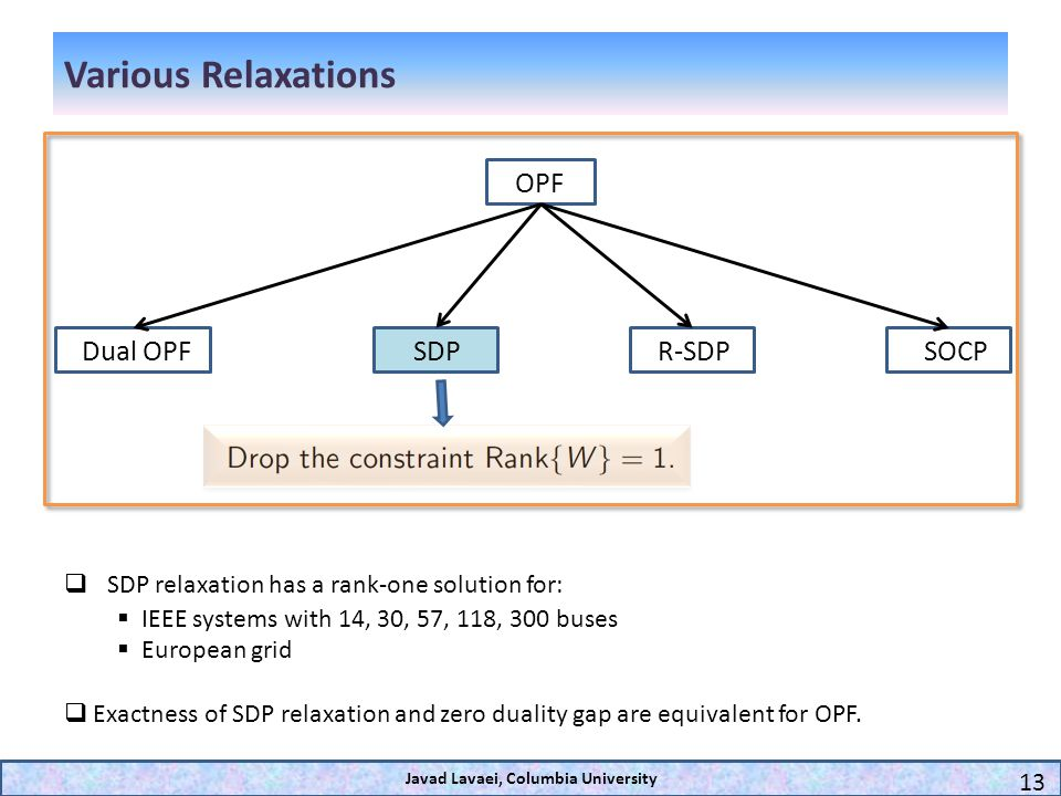 Various Relaxations Dual OPFSDP OPF R-SDPSOCP Javad Lavaei, Columbia University 13 SDP relaxation has a rank-one solution for: IEEE systems with 14, 3