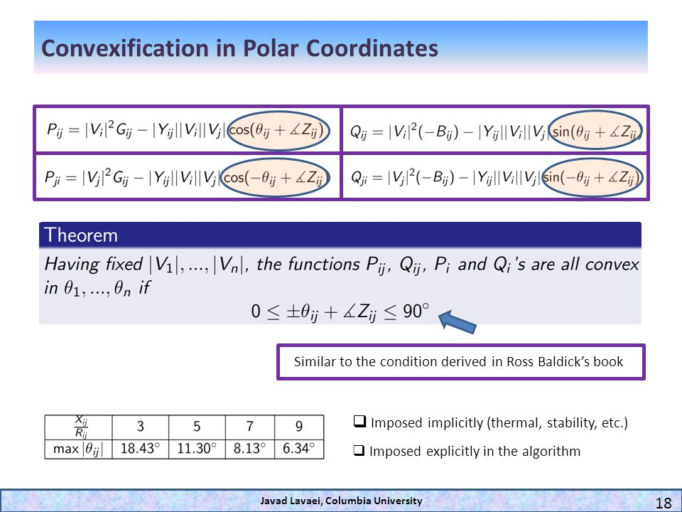 Convexification in Polar Coordinates Javad Lavaei, Columbia University 18 Imposed implicitly (thermal, stability, etc.) Imposed explicitly in the algo
