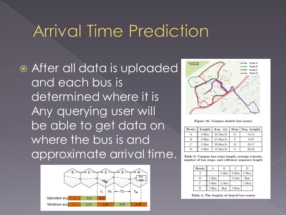 After all data is uploaded and each bus is determined where it is Any querying user will be able to get data on where the bus is and approximate arrival time.