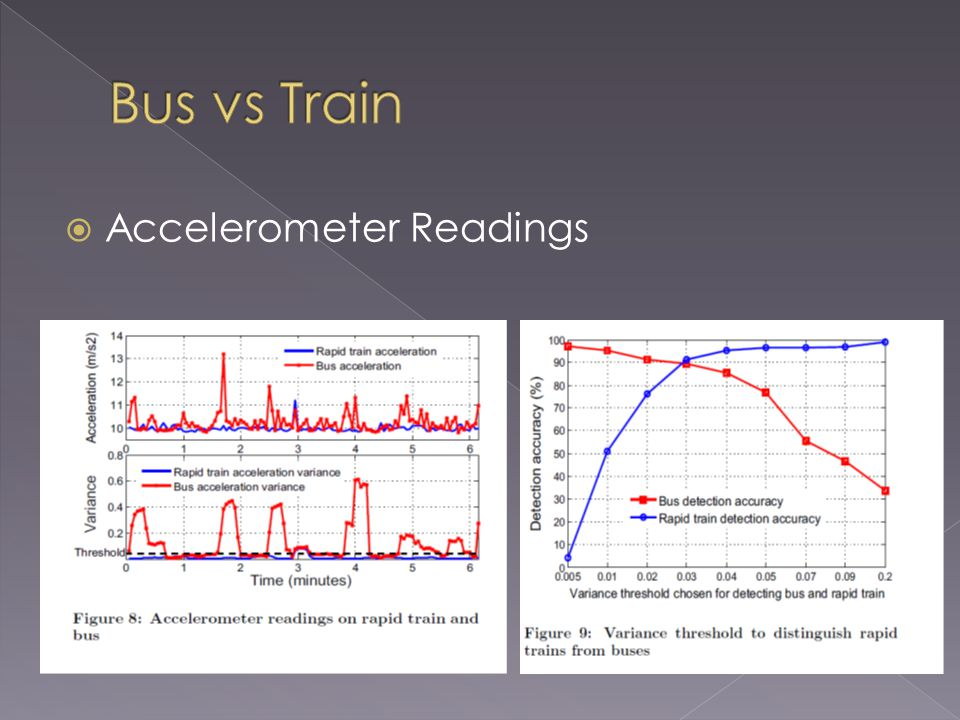 Accelerometer Readings