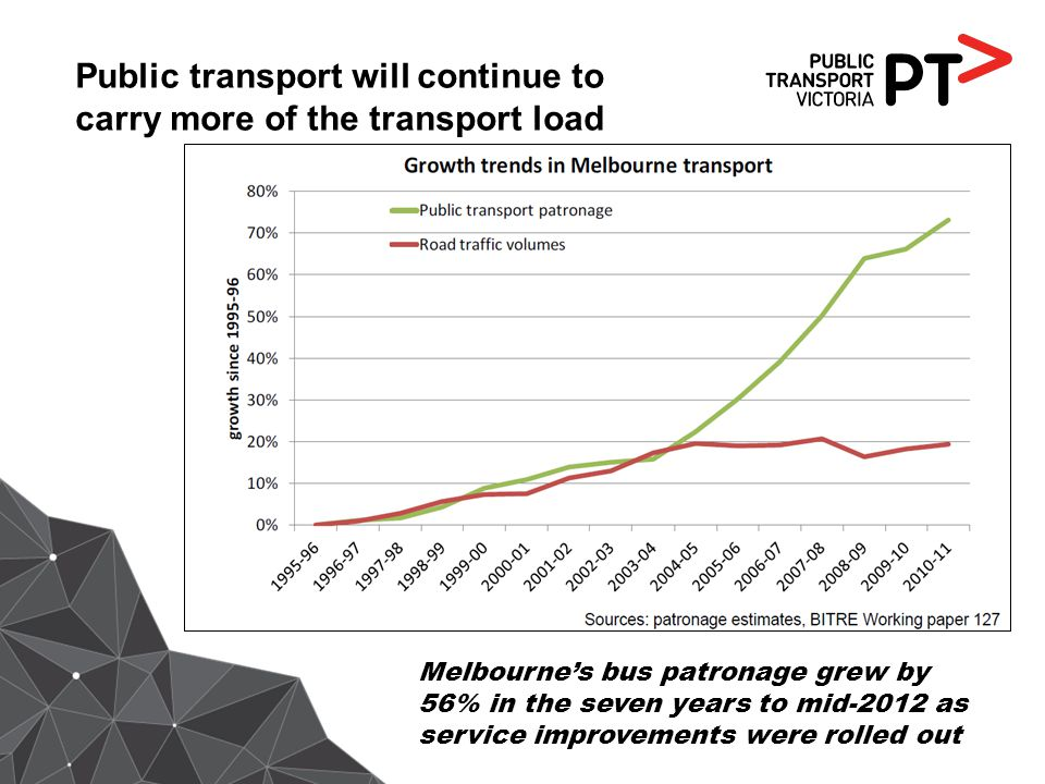 Public transport will continue to carry more of the transport load Melbournes bus patronage grew by 56% in the seven years to mid-2012 as service impr