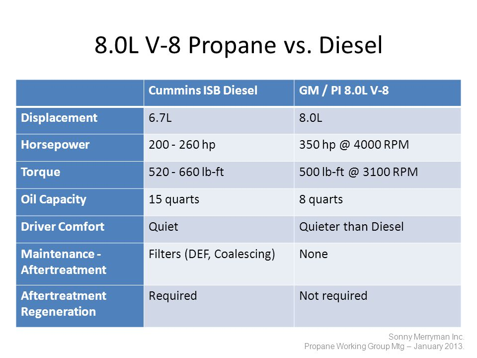 8.0L V-8 Propane vs. Diesel Cummins ISB DieselGM / PI 8.0L V-8 Displacement6.7L8.0L Horsepower200 - 260 hp350 hp @ 4000 RPM Torque520 - 660 lb-ft500 l