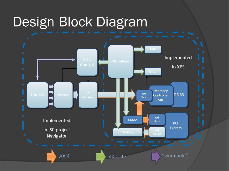 Design Block Diagram wormhole AXI4-lite AXI4 Implemented In XPS MicroBlaze DDR3 Memory Controller (MIG) AXI Master UART ADC Control FMC125 Aggregator