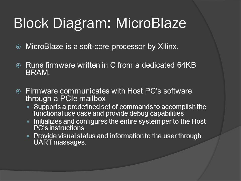 Block Diagram: MicroBlaze MicroBlaze is a soft-core processor by Xilinx. Runs firmware written in C from a dedicated 64KB BRAM. Firmware communicates