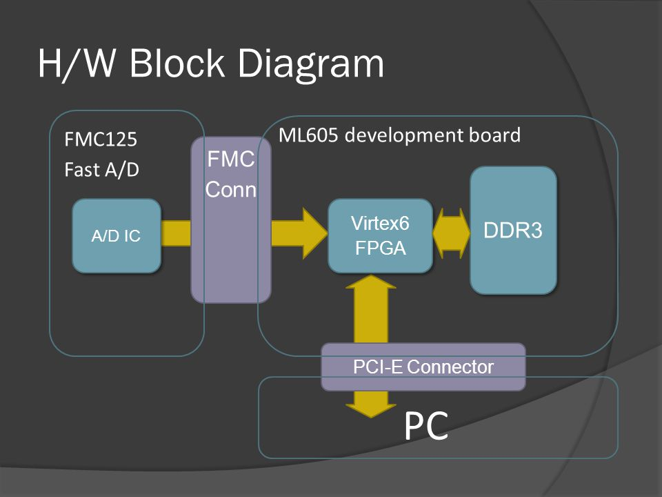 H/W Block Diagram PCI-E Connector FMC Conn Virtex6 FPGA ML605 development board DDR3 FMC125 Fast A/D A/D IC PC
