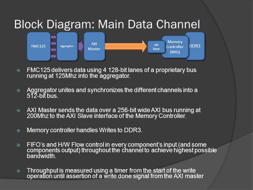 Block Diagram: Main Data Channel FMC125 delivers data using 4 128-bit lanes of a proprietary bus running at 125Mhz into the aggregator. Aggregator uni