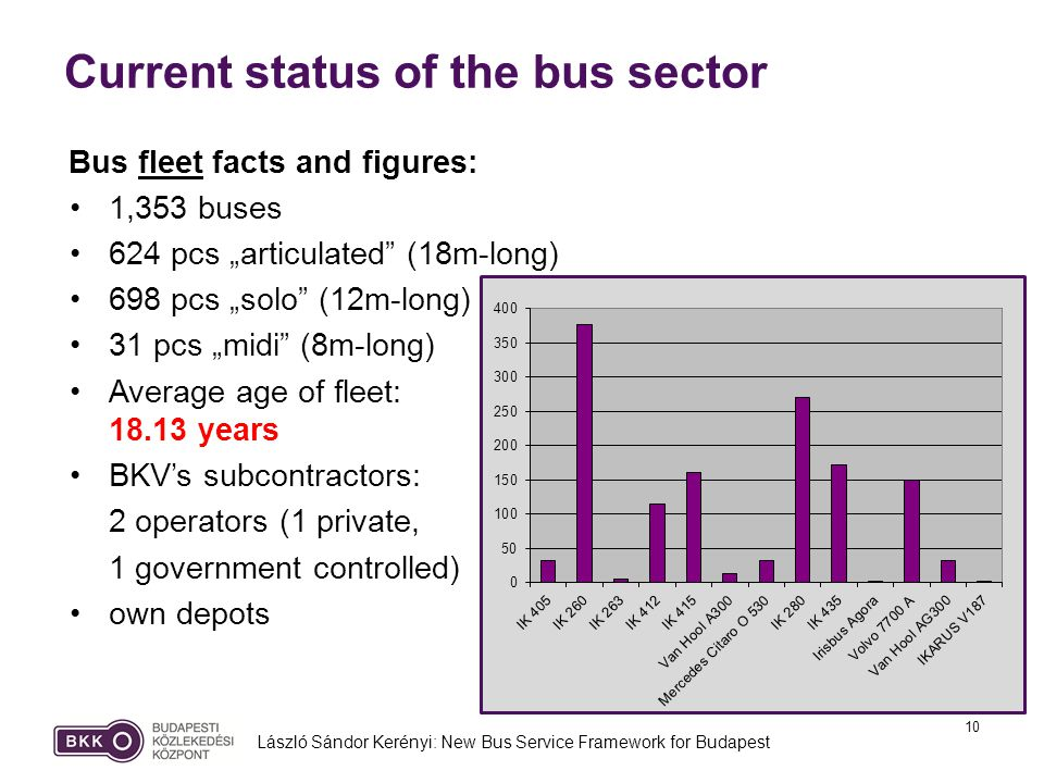 10 Current status of the bus sector László Sándor Kerényi: New Bus Service Framework for Budapest Bus fleet facts and figures: 1,353 buses 624 pcs articulated (18m-long) 698 pcs solo (12m-long) 31 pcs midi (8m-long) Average age of fleet: 18.13 years BKVs subcontractors: 2 operators (1 private, 1 government controlled) own depots