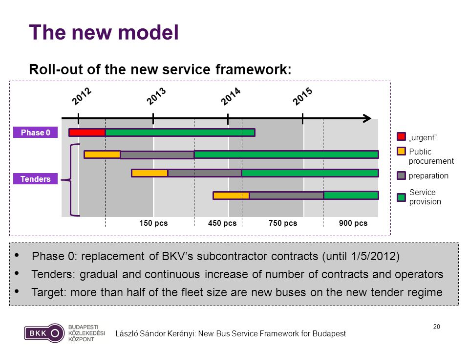 20 The new model László Sándor Kerényi: New Bus Service Framework for Budapest Phase 0 Tenders 150 pcs450 pcs750 pcs900 pcs Phase 0: replacement of BKVs subcontractor contracts (until 1/5/2012) Tenders: gradual and continuous increase of number of contracts and operators Target: more than half of the fleet size are new buses on the new tender regime urgent Public procurement preparation Service provision Roll-out of the new service framework: