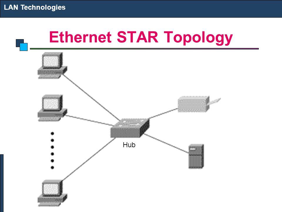 Ethernet STAR Topology LAN Technologies Hub
