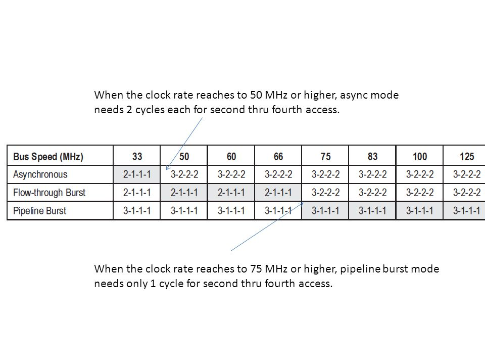 When the clock rate reaches to 75 MHz or higher, pipeline burst mode needs only 1 cycle for second thru fourth access. When the clock rate reaches to