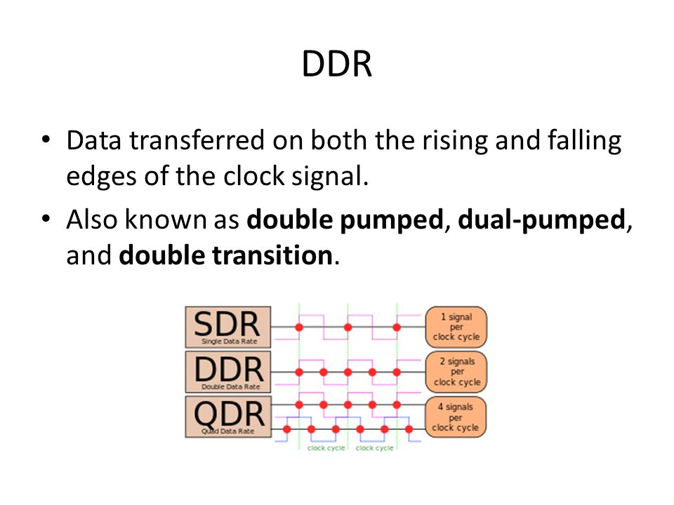 DDR Data transferred on both the rising and falling edges of the clock signal.