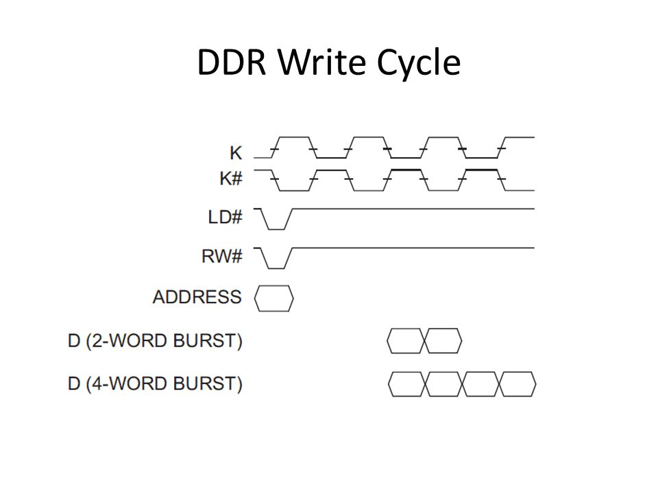 DDR Write Cycle