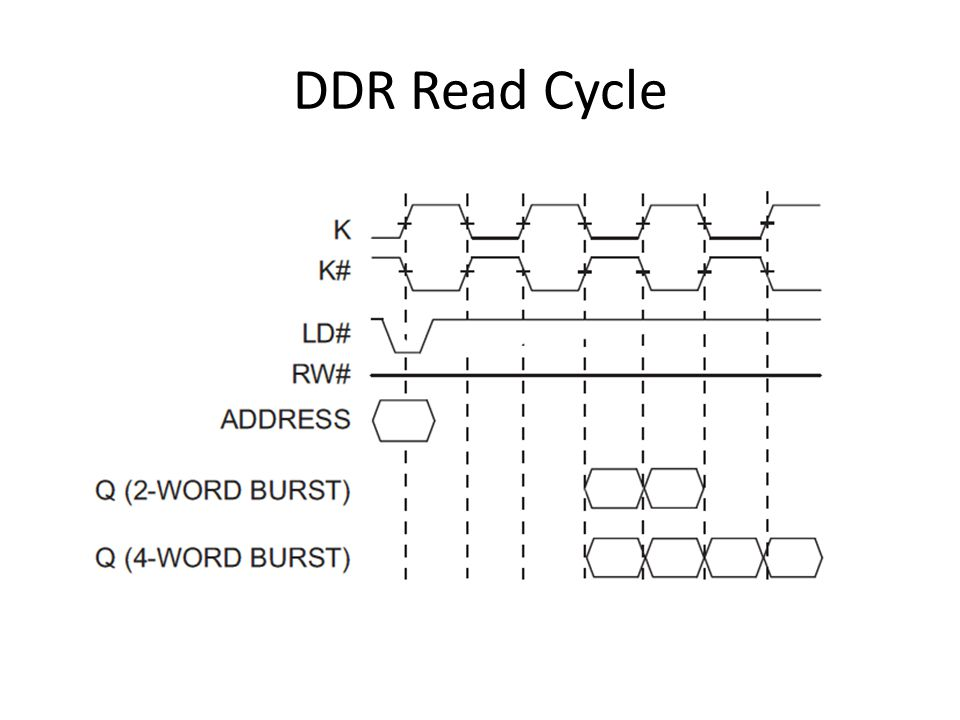 DDR Read Cycle