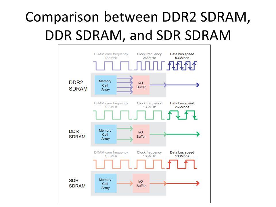 Comparison between DDR2 SDRAM, DDR SDRAM, and SDR SDRAM
