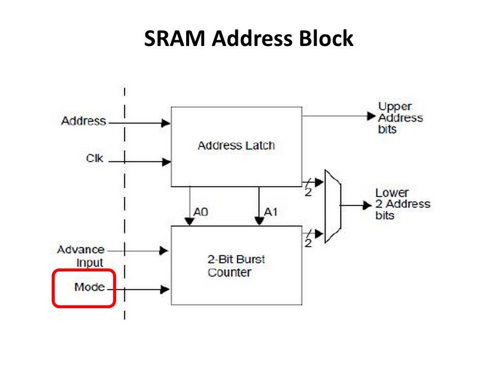 SRAM Address Block