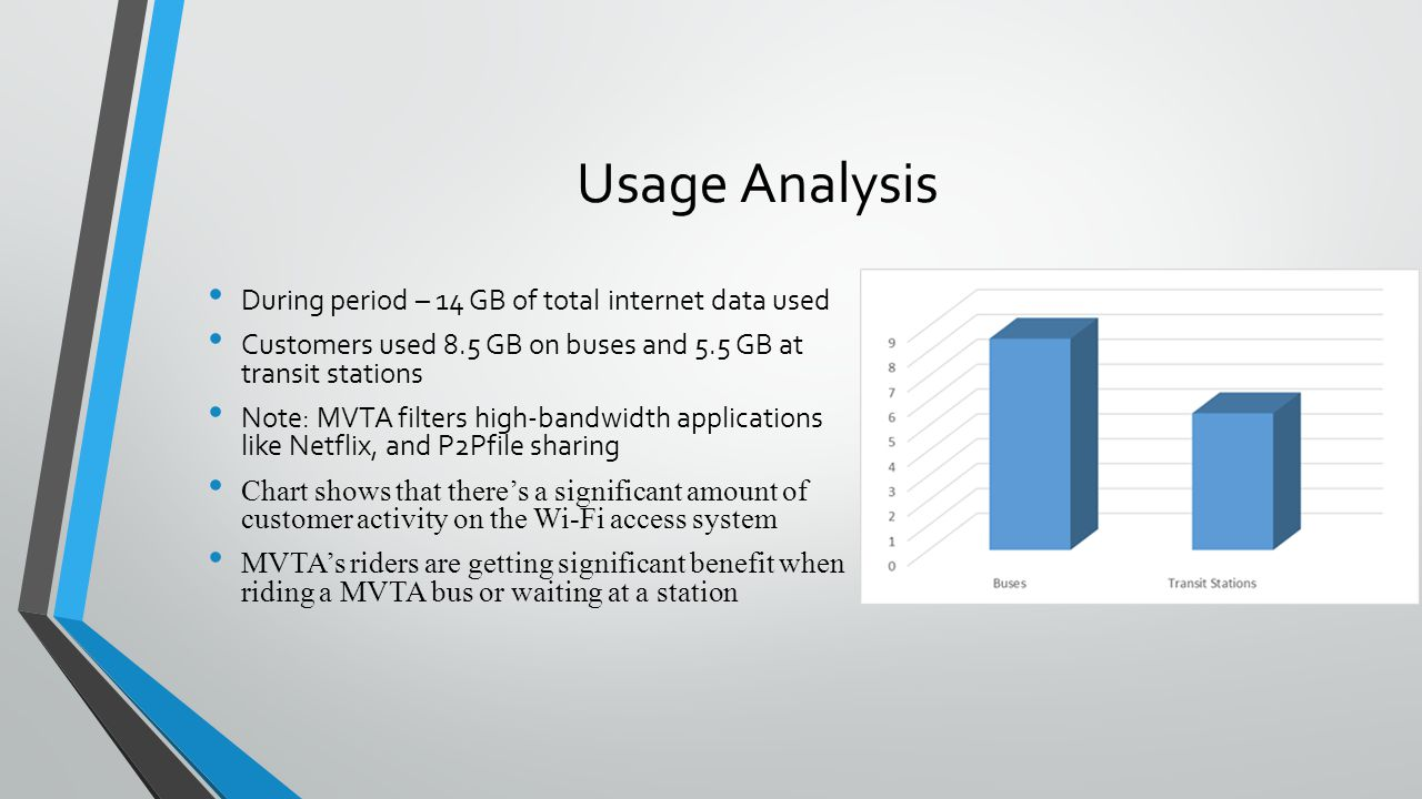 Usage Analysis During period – 14 GB of total internet data used Customers used 8.5 GB on buses and 5.5 GB at transit stations Note: MVTA filters high
